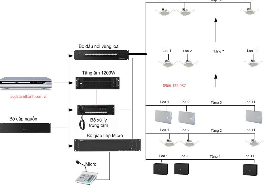 Tư vấn lắp đặt hệ thống âm thanh tòa nhà